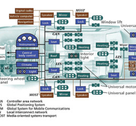 Controller Area Networks