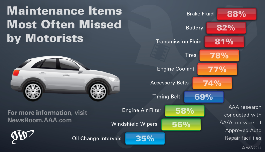 Most often missed vehicle issues for motorists